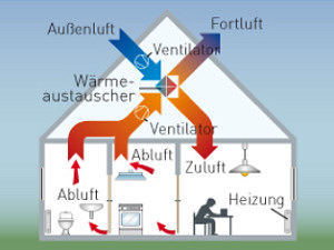 wohnrauml ftung solar partner s d gmbh kienberg. Black Bedroom Furniture Sets. Home Design Ideas